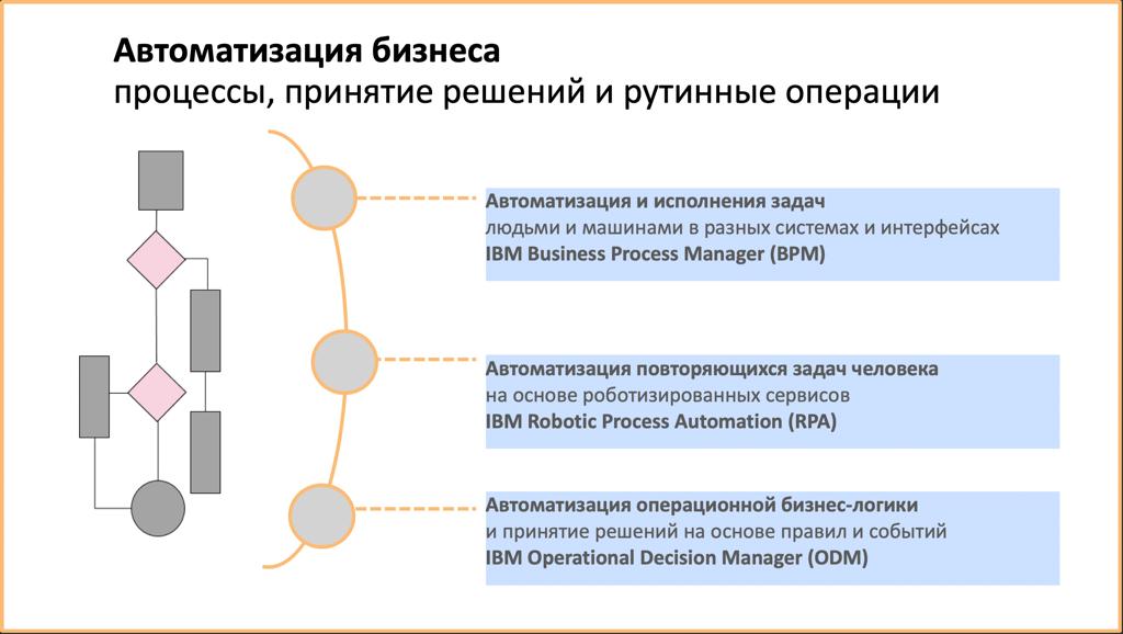Автоматизация операционной бизнес-логики в бизнес-процессах